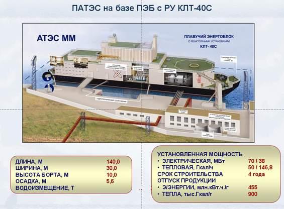 В Санкт-Петербурге   завершили очередной этап строительства плавучего энергоблока