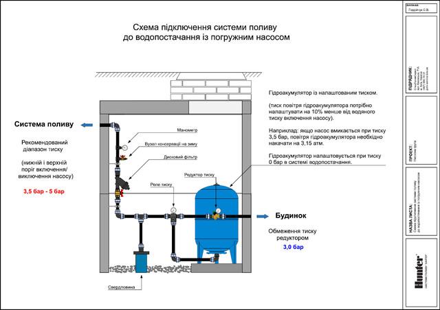 Схема подключения системы полива к скважине с погружным насосом