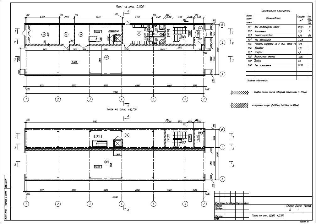 Поиск подрядчика по проектированию разделов проекта по автомойке