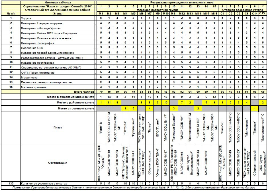 Итоговая таблица с соревнований Казачьего Дозора