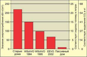 Институт пассивного дома в России